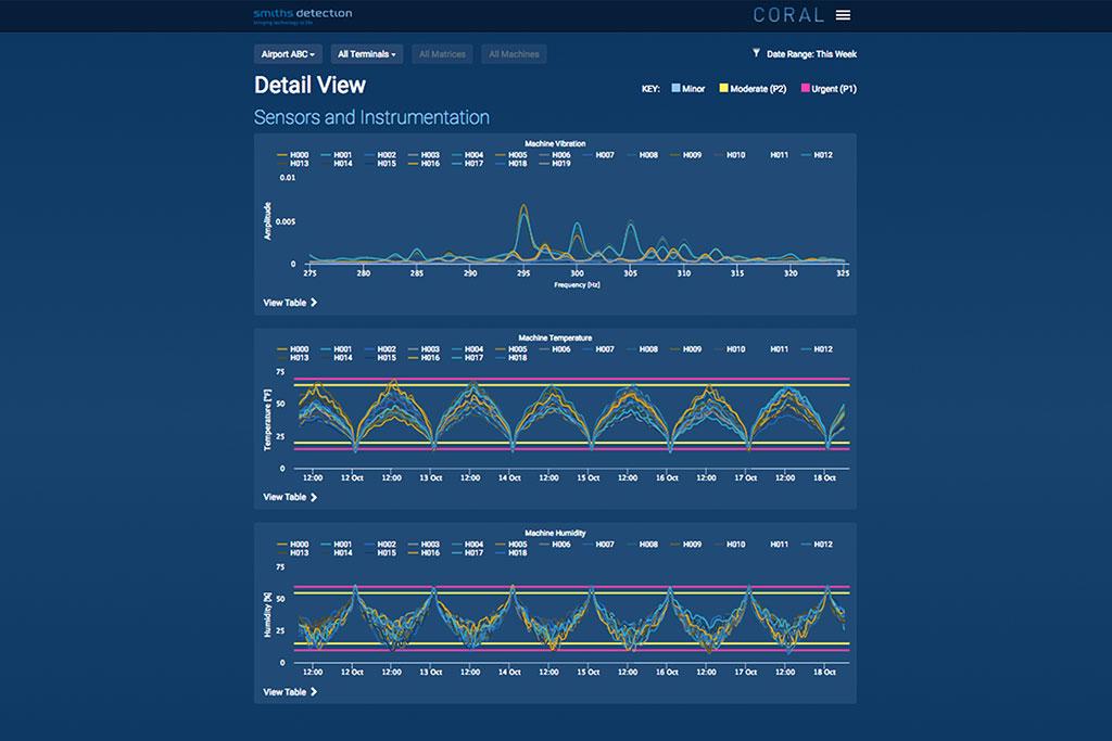 CORAL - Predictive Analytics